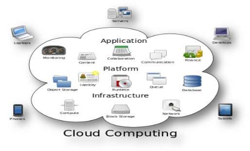 http://upload.wikimedia.org/wikipedia/commons/thumb/b/b5/Cloud_computing.svg/400px-Cloud_computing.svg.png