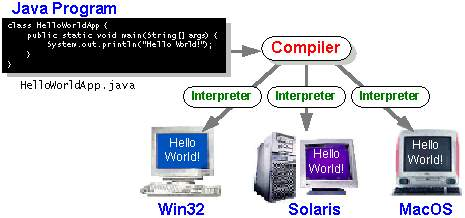 F:XML-DATABASE SYNCHRONISATIONendoceBooksThe java tutorialfiguresgetStartedhelloWorld.gif