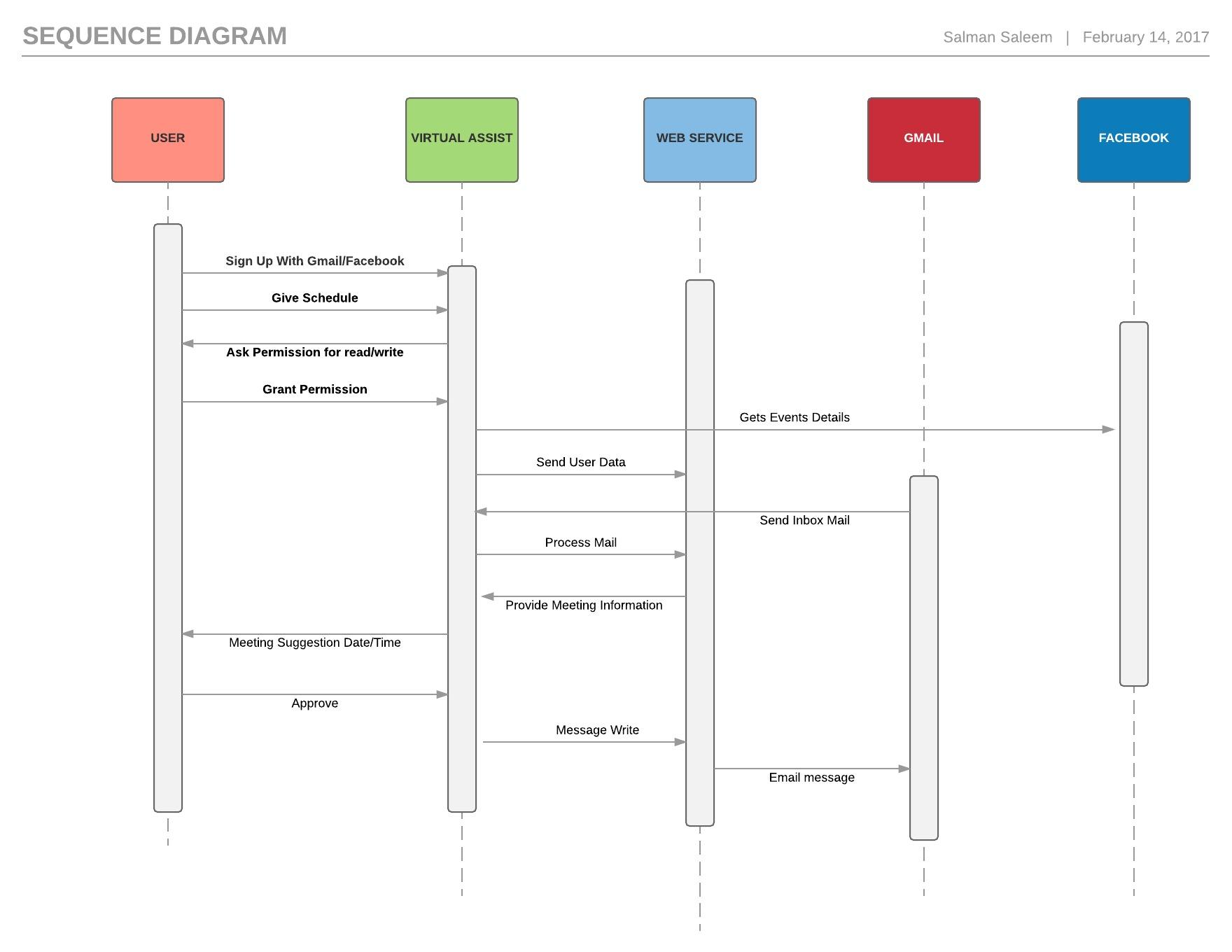 C:UserssalmanAppDataLocalMicrosoftWindowsINetCacheContent.WordBasic Sequence Diagram - Page 1.jpeg
