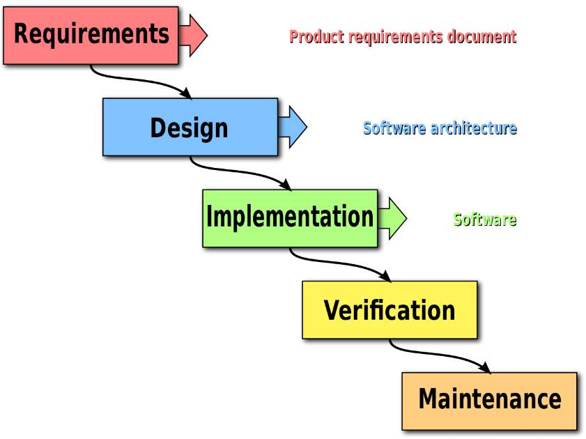 Image result for waterfall model in software engineering