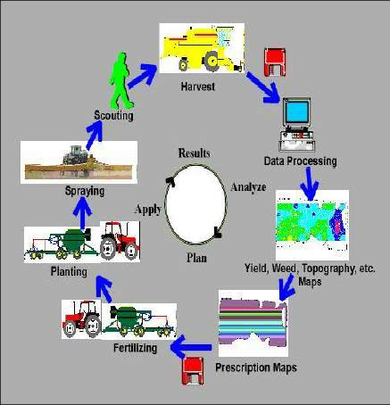Figure-1-Precision-farming-cycle.png