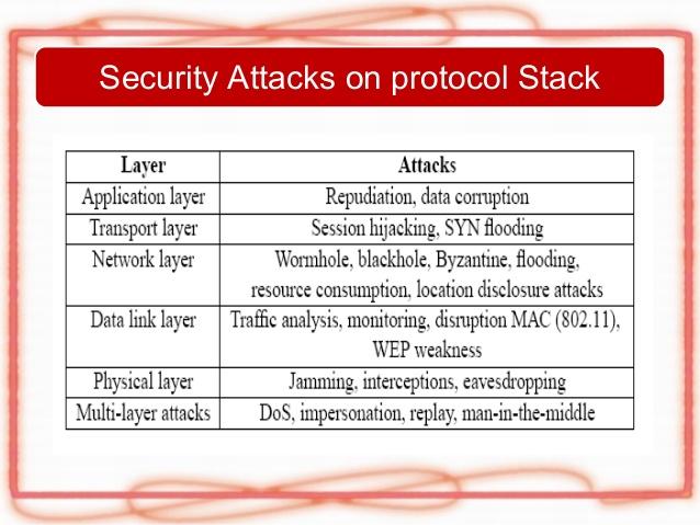 bls signature manet scheme verification certificate using attacks layer specific figure