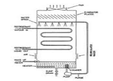 Image result for evaporative condensers