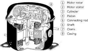 Image result for types of refrigeration compressors