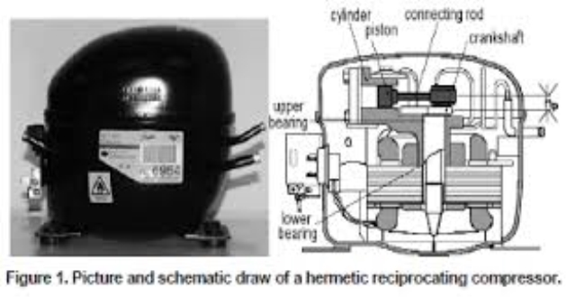 Image result for types of refrigeration hermetic compressors