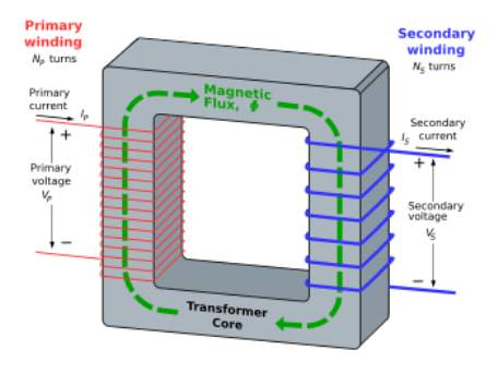 An ideal step-down transformer showing magnetic flux in the core