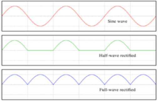 AC, half-wave and full wave rectified signals