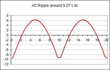 ac ripple on dc