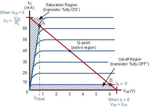transistor switch operating region