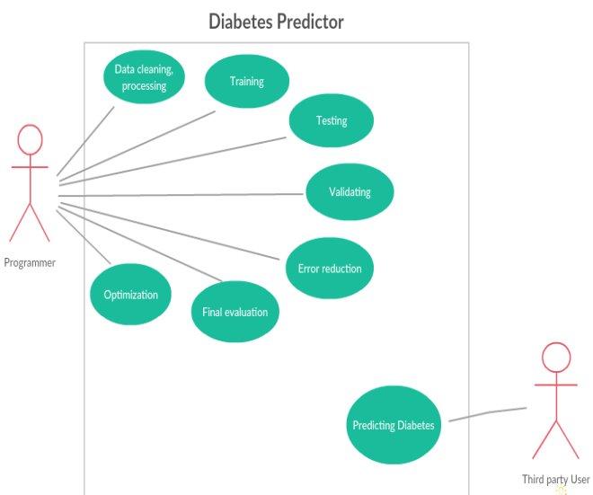 C:UsersRupatejashwiniDesktopUse Case Diagram.jpg