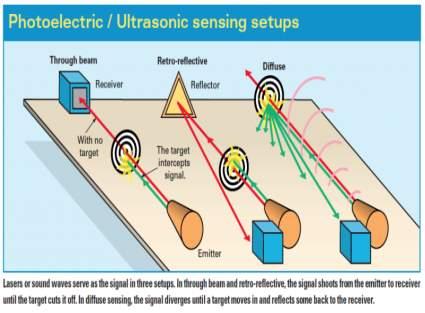 proximity-sensor-choosing-which-type-3