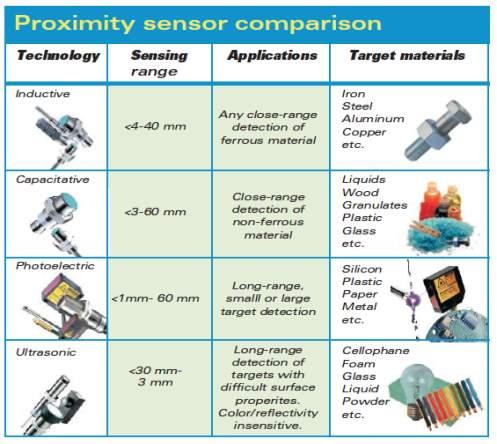 proximity-sensor-choosing-which-type-4