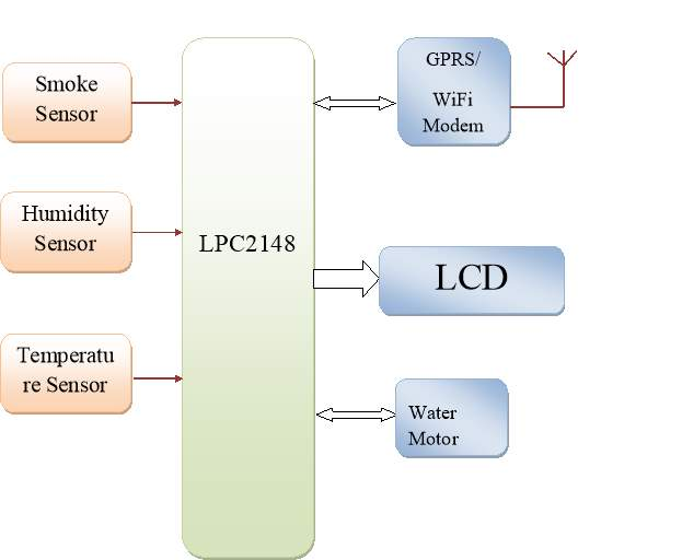 Smart Environmental Monitoring and Controlling System Based