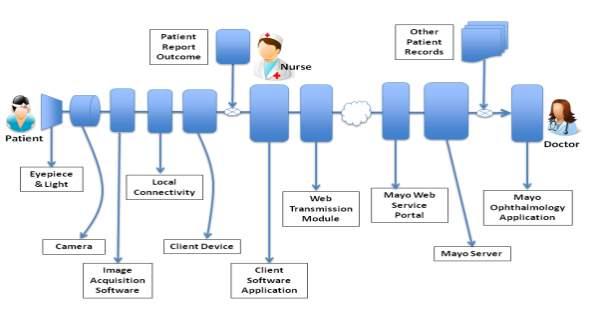 C:UsersDELLDesktopAppliedMayoPosterpicsTele_Medicine_Modular_Architecture_Last_Slide.png