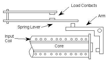 Figure 1:  Electromechanical Relay (EMR)