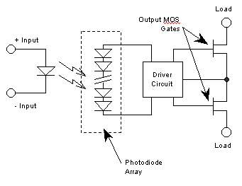 Figure 2:  Solid State Relay (SSR)