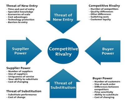 https://www.mindtools.com/media/Diagrams/porters-five-forces-1-new.jpg