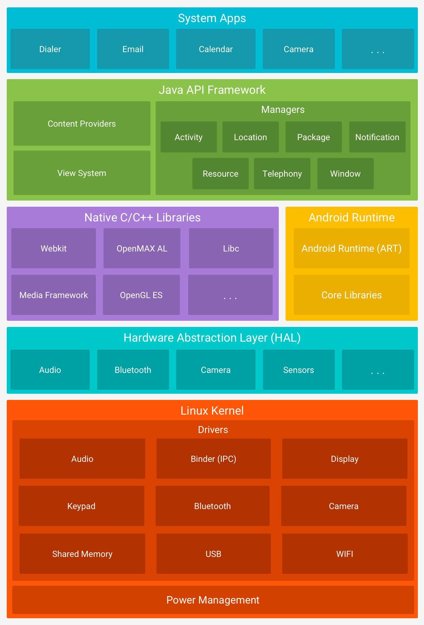 https://developer.android.com/guide/platform/images/android-stack_2x.png