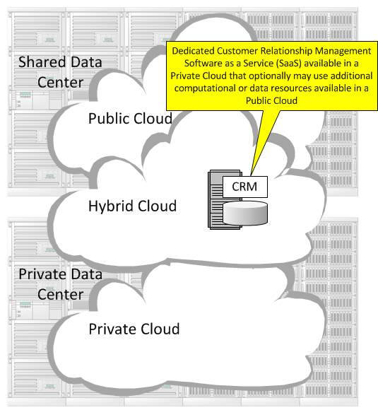 Hybrid Cloud in Cloud Computing