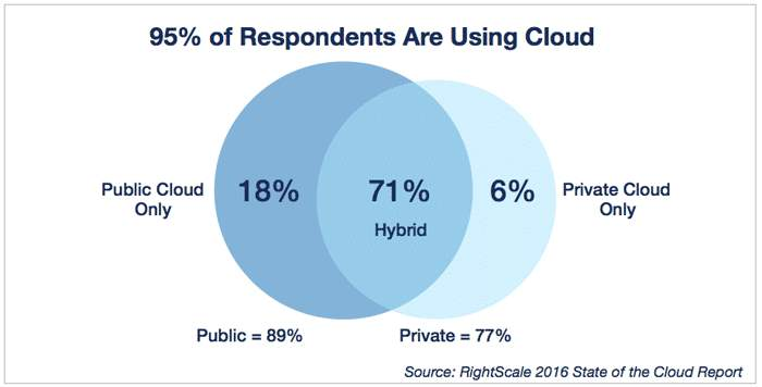 Cloud Computing Trends 2016 Hybrid Cloud Use