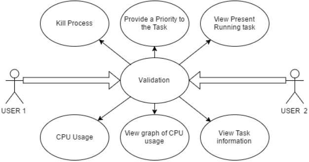 C:UsersdellDesktopuml diagram for task manager.png