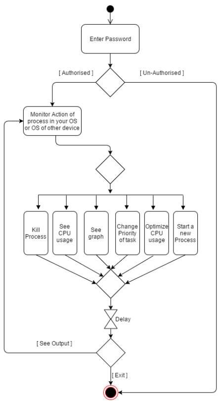 C:UsersdellDesktopmajorDIAGRAMS_REPORTActivity Diagram.png