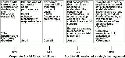 Image result for sethi 1975 three tier model of corporate behaviour