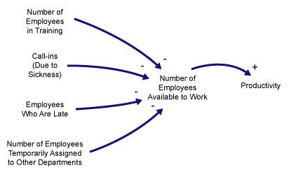 Figure 2: Number of Employees Available to Work