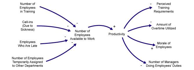Figure 3: Effects of Decreased Productivity