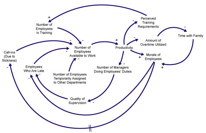 Figure 4: The Effects of Interventions