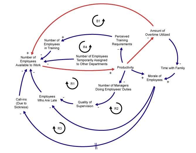 Figure 9: A Balancing Loop