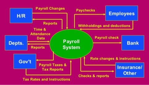 Image result for context diagram for hr and payroll system