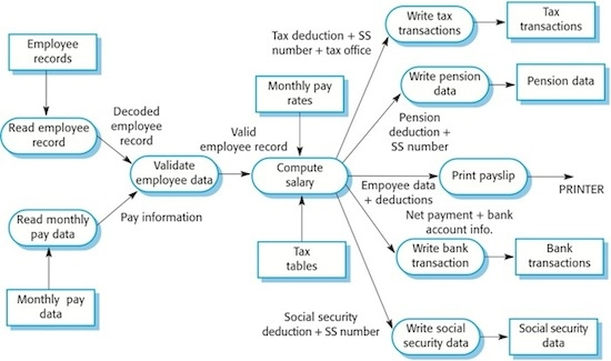 Image result for DFD for hr and payroll system