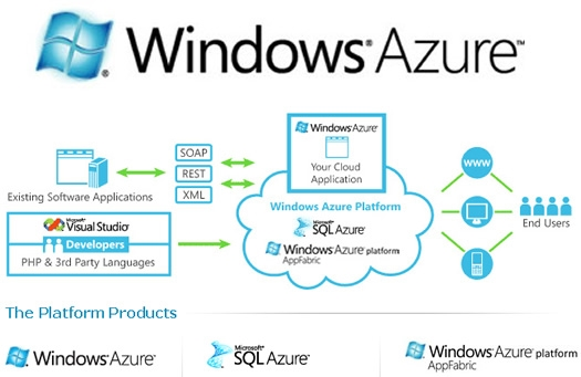 Image result for microsoft windows azure