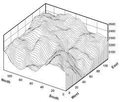 Image result for how matlab furnishes graphs