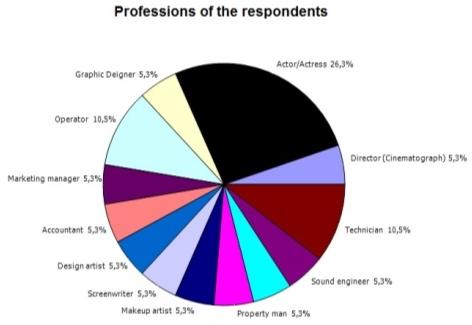 C:UsersAcerDesktopBP3AnalisesProfessions.JPG
