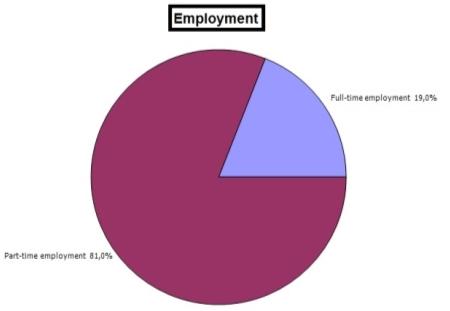 C:UsersAcerDesktopBP3Analisesemployment.JPG