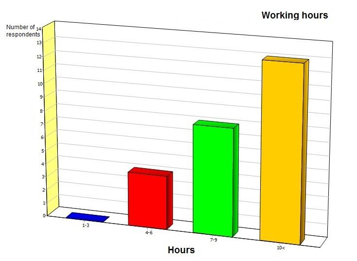 C:UsersAcerDesktopBP3Analises2Working hours.JPG