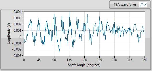 C:UsersAsusDesktopVibration projectDissertation reportpicturesTSA waveform.png