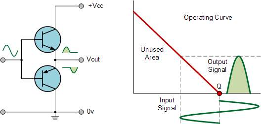 class b amplifier classification