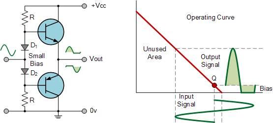 class ab amplifier classification