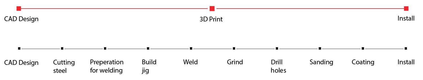 https://s3-eu-west-1.amazonaws.com/3dhubs-knowledgebase/benefits-3d-printing/visual1.png