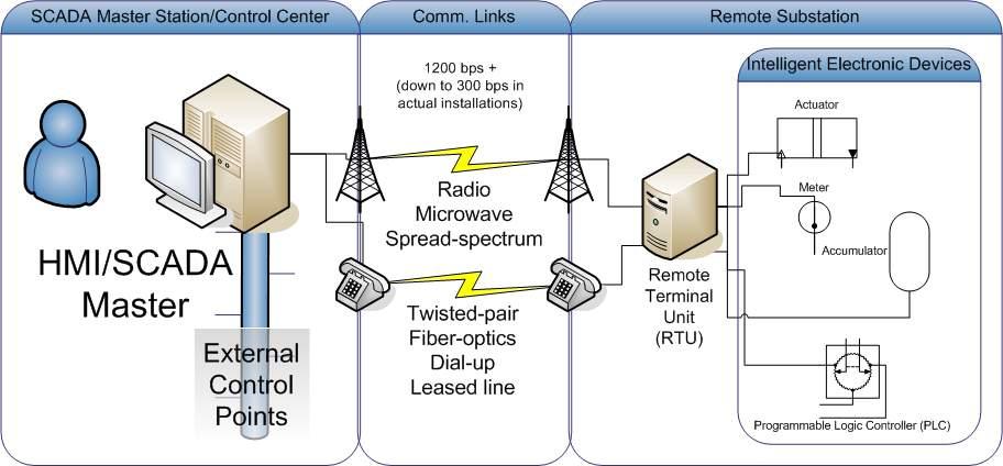 DNP overview diagram