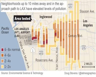 LAX pollution