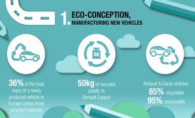 https://group.renault.com/wp-content/uploads/2017/05/renault_circular_economy_vehicles_life_cycle_1.jpg
