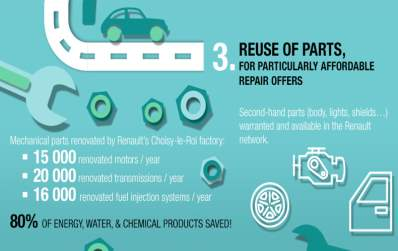 https://group.renault.com/wp-content/uploads/2017/05/renault_circular_economy_vehicles_life_cycle_3.png