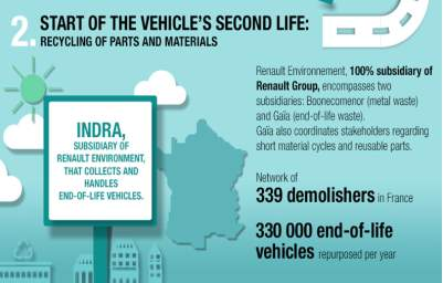 https://group.renault.com/wp-content/uploads/2017/05/renault_circular_economy_vehicles_life_cycle_2.png