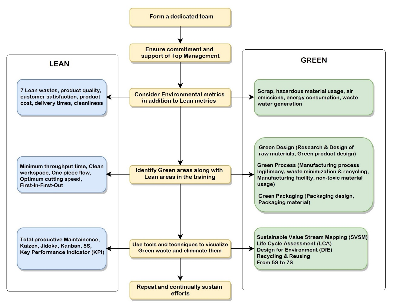 Principles to Embed Sustainability Thinking into Lean Manufacturing