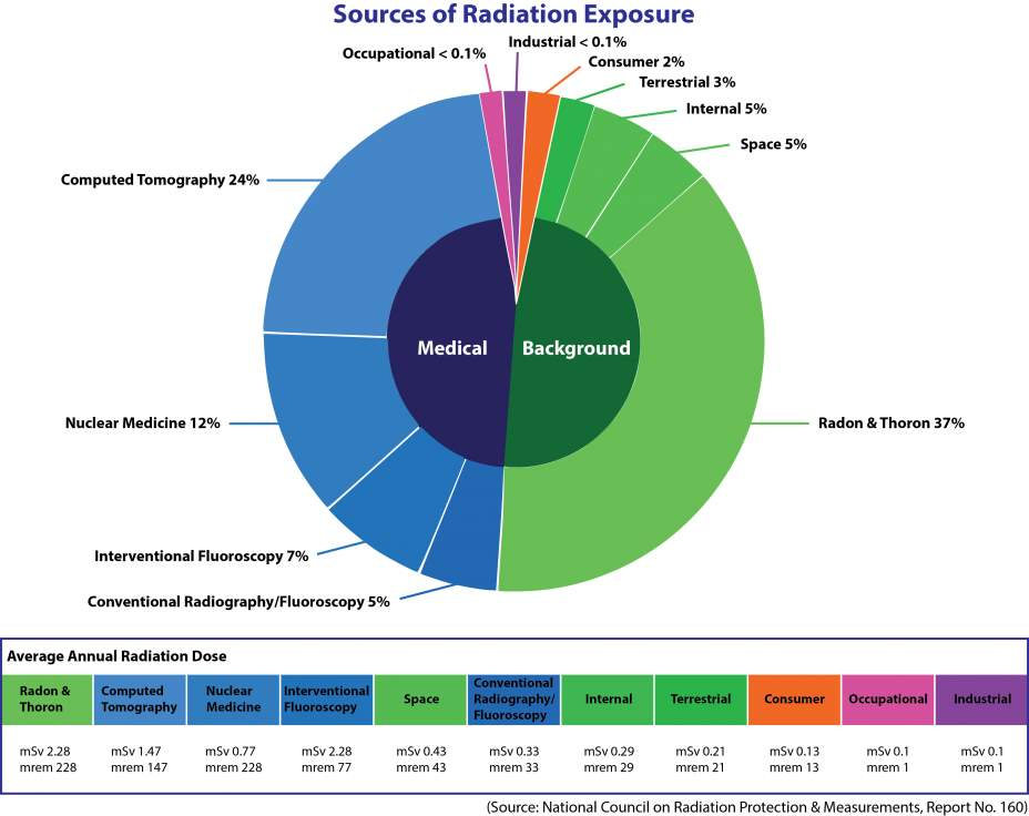 Sources Pie Chart
