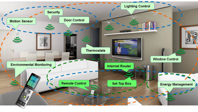 Image result for internet of things home